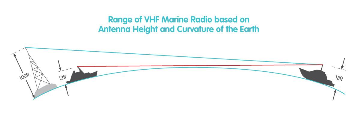 Oricom VHF Marine Radio Range Graphic